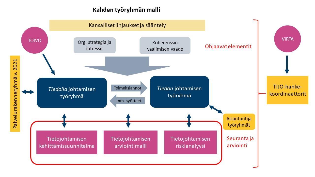 Kahden työryhmän mallin organisaatiokuvio